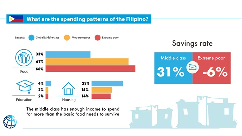 Why can't poor Filipinos save money? They live on debt and around PHP200 a day, which goes to food and housing. Their income does not leave enough for education, a basic need that helps get better quality jobs.